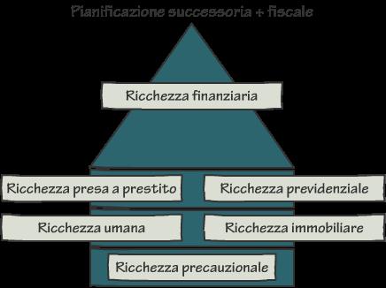 Assicurazione Alessandro Pane - Patrimonio